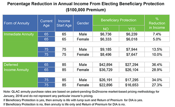 Income Annuities Beneficiary Protection Cost